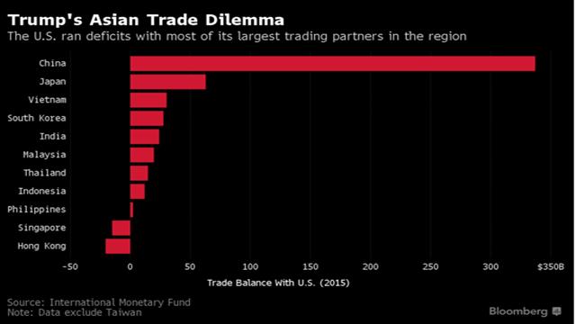 Riwayat Perdagangan AS