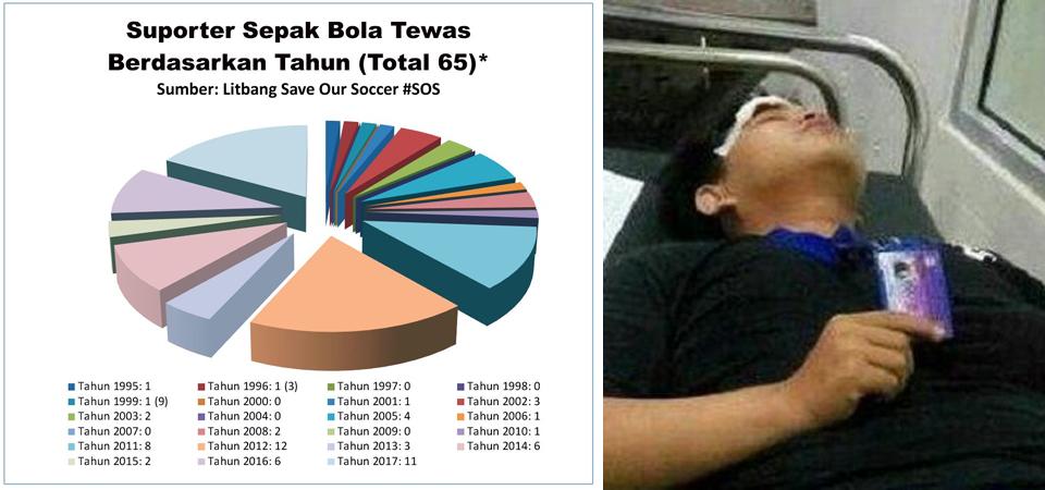 Banu Rusman Korban Nyawa ke-65 Sepak Bola Indonesia