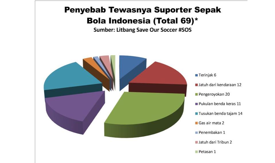 Tiga Nyawa Hilang Jelang Ultah PSSI ke-88