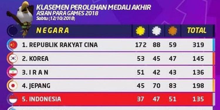 Congratulations! Raih 37 Emas Indonesia Duduki Peringkat 5 Asia