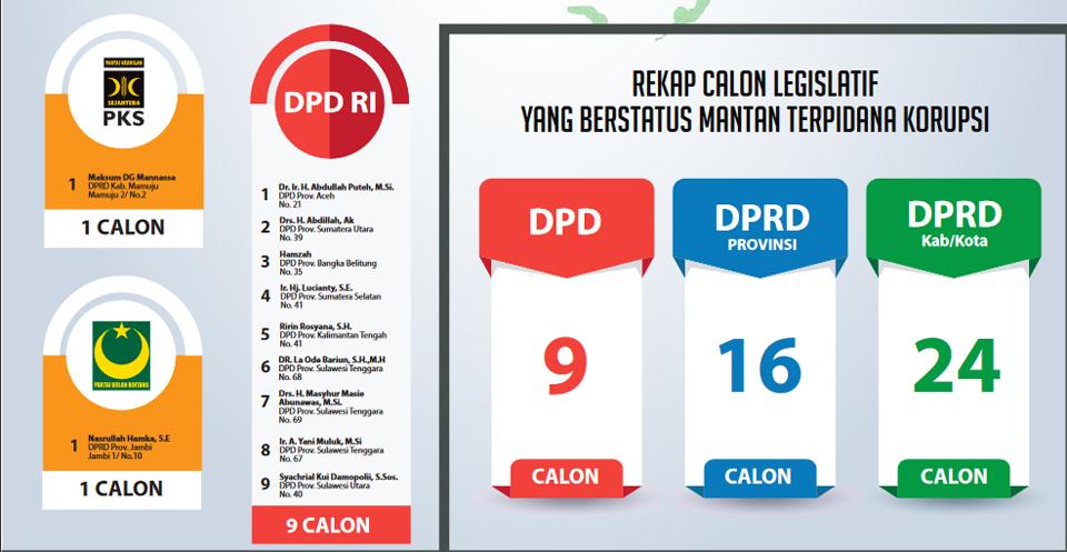 49 Mantan Terpidana Korupsi Jadi Caleg DPD dan DPRD