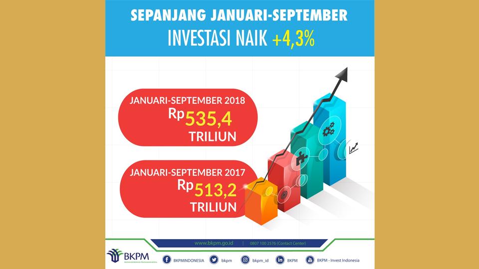 Realisasi Investasi 2018 Capai Rp 721,3 Trilliun