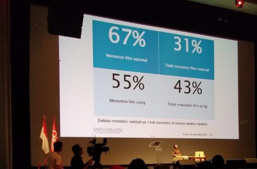 Survei SMRC: 67% Kaum Muda Menonton Film Nasional