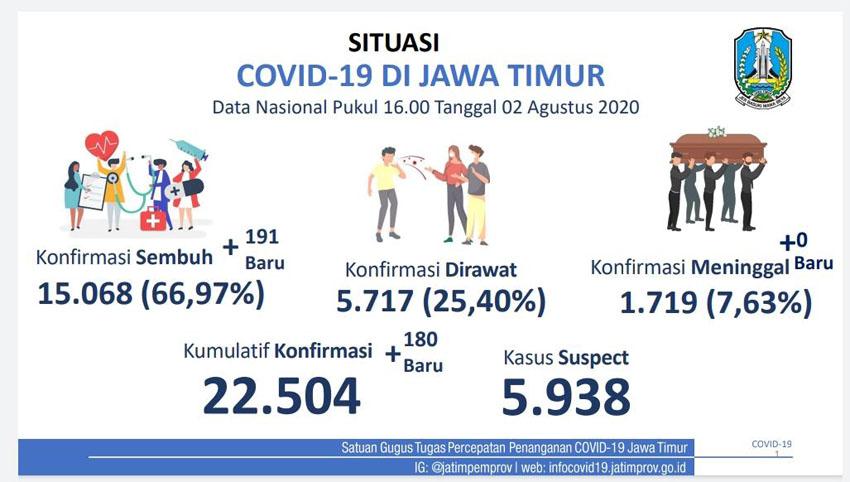 Kesembuhan Pasien Covid-19 Jatim Tembus 15 Ribu Orang