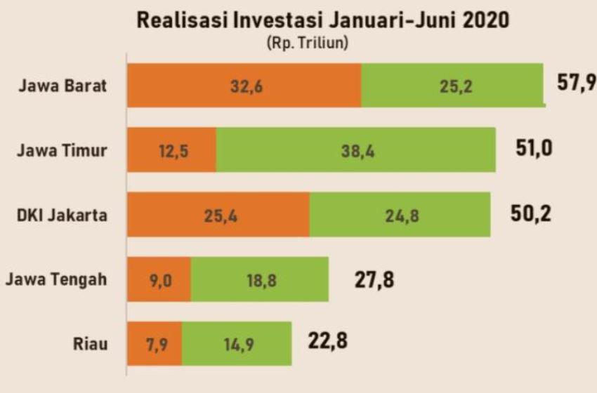 Realisasi Investasi Jawa Timur Capai Rp51 Triliun