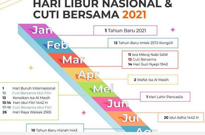 Libur Nasional dan Cuti Bersama 2021: Libur Idul Fitri Digeser, Libur Natal Ditambah