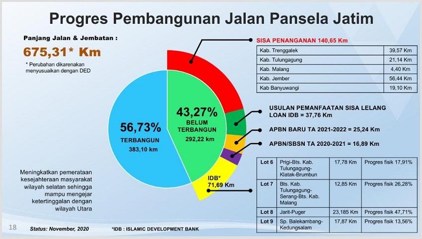 Pembangunan JLS Jatim Capai 56,73%