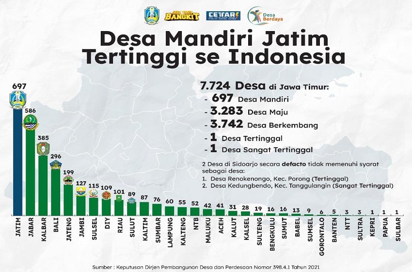 Jawa Timur Zero Desa Tertinggal