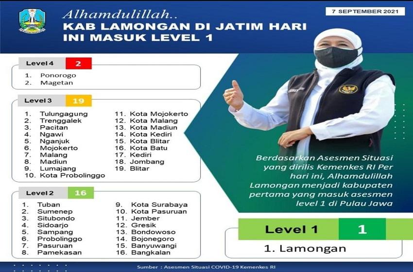 Jatim Assesment  PPKM Level 2, Lamongan Level 1 Pada Kabupaten/Kota Pertama di Jawa
