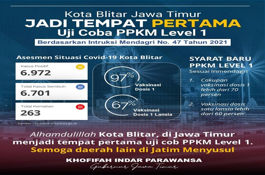 Blitar Terpilih Jadi Satu-satunya Kabupaten Penerapan PPKM Level 1